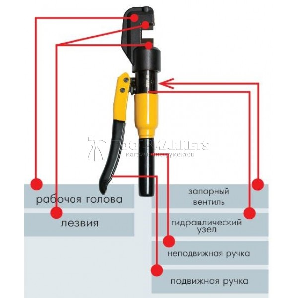 Арматурорез гидравлический до 12 мм АР-12 SHTOK 01008